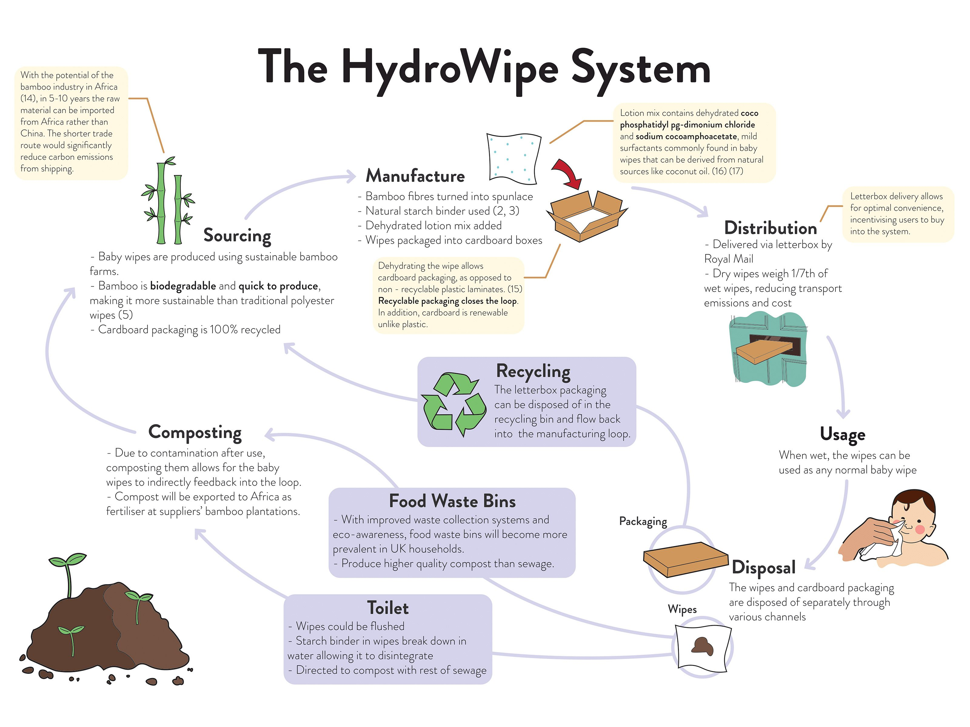 Holistic system